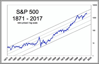 S&P 500 Index long term log chart, Logarithmic chart from year 1871 to year 2017.