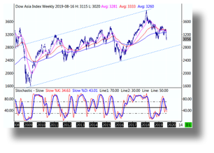 Dow Asia.