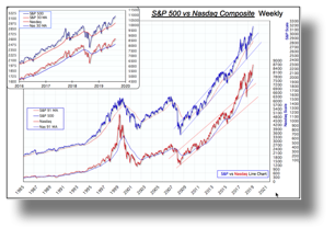 S&P vs Nasdaq.