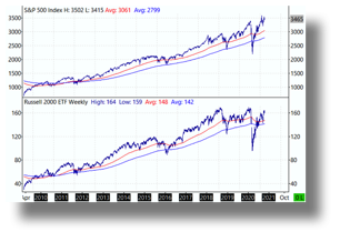 S&P vs Russell ETF.